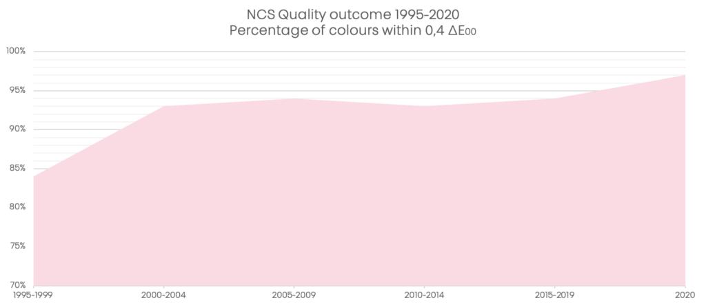 NCS Quality